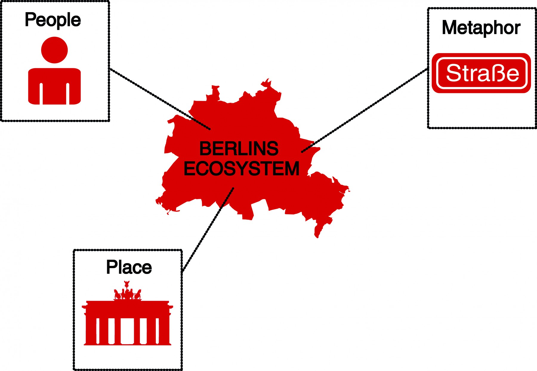Creating a Culture for Startup Ecosystems